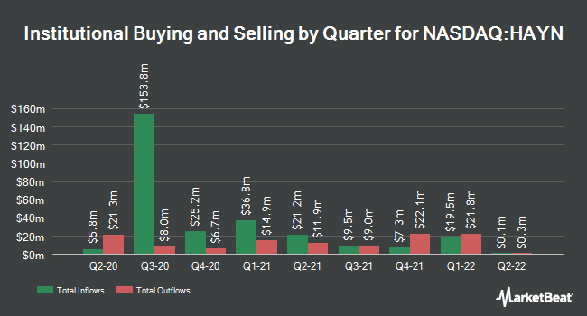 Institutional Ownership by Quarter for Haynes International (NASDAQ:HAYN)