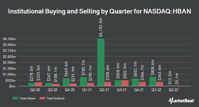 Institutional Ownership by Quarter for Huntington Bancshares (NASDAQ:HBAN)