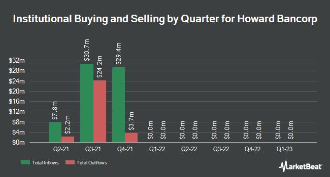 Insider Trading History for Howard Bancorp (NASDAQ:HBMD)