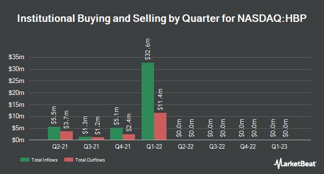 Insider Trading History for Huttig Building Products (NASDAQ:HBP)