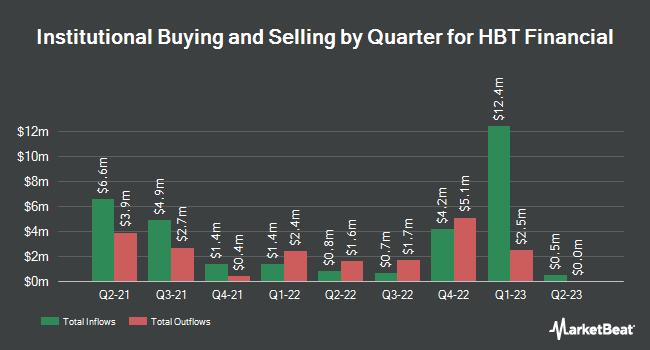 Institutional Ownership by Quarter for HBT Financial (NASDAQ:HBT)