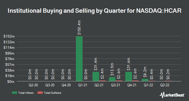 Institutional Ownership by Quarter for Healthcare Services Acquisition (NASDAQ:HCAR)
