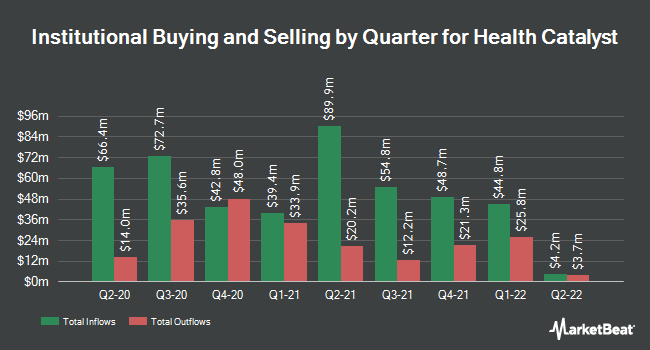 Institutional Ownership by Quarter for Health Catalyst (NASDAQ:HCAT)