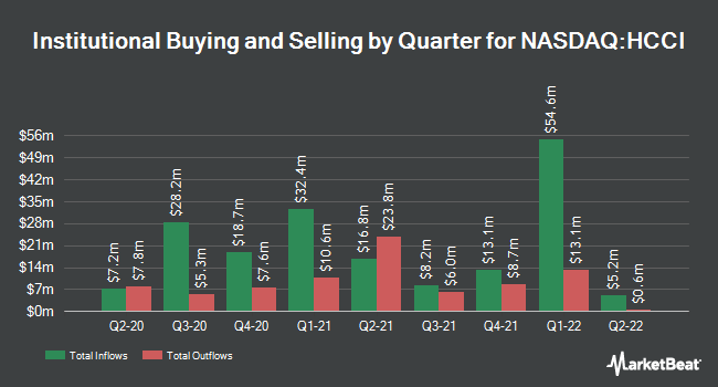 Institutional Ownership by Quarter for Heritage-Crystal Clean (NASDAQ:HCCI)
