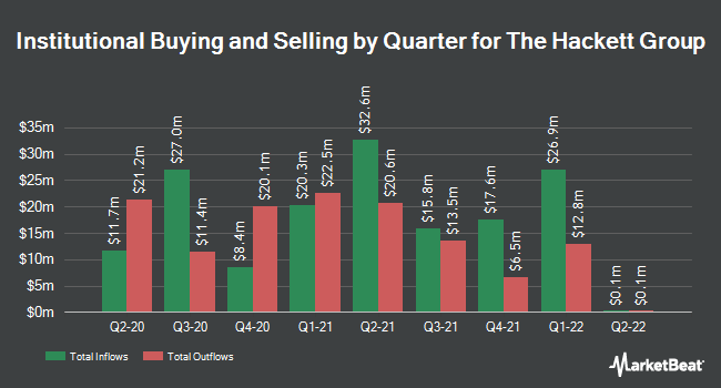 Institutional Ownership by Quarter for The Hackett Group (NASDAQ:HCKT)
