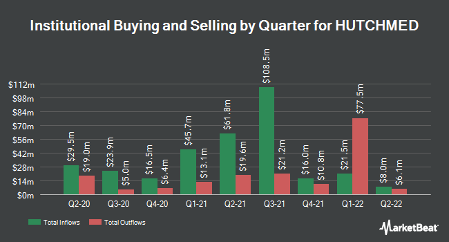 Institutional Ownership by Quarter for HUTCHISON CHINA/S (NASDAQ:HCM)