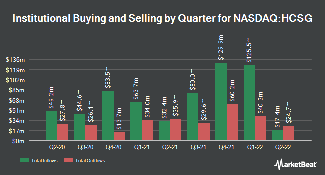 Institutional Ownership by Quarter for Healthcare Services Group (NASDAQ:HCSG)