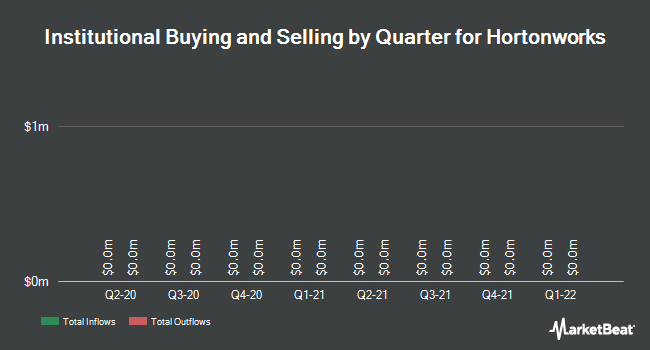 Institutional Ownership by Quarter for Hortonworks (NASDAQ:HDP)