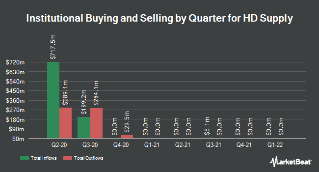 Institutional Ownership by Quarter for HD Supply (NASDAQ:HDS)