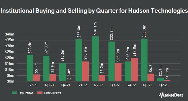Institutional Ownership by Quarter for Hudson Technologies (NASDAQ:HDSN)