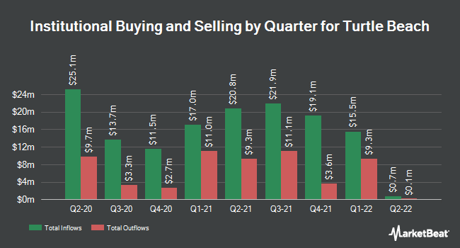 Institutional Ownership by Quarter for Turtle Beach Corporation (NASDAQ:HEAR)
