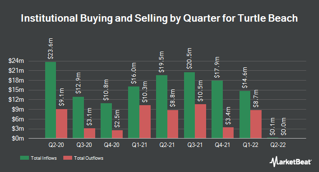 Institutional Ownership by Quarter for Turtle Beach Corp (NASDAQ:HEAR)