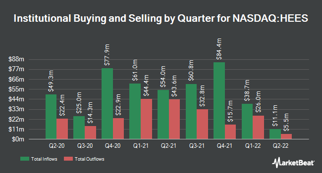 Institutional Ownership by Quarter for H&E Equipment Services (NASDAQ:HEES)