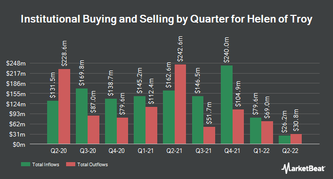 Institutional Ownership by Quarter for Helen of Troy Limited (NASDAQ:HELE)
