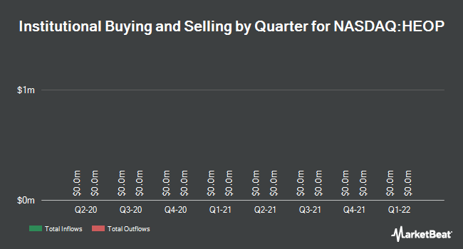 Institutional Ownership by Quarter for Heritage Oaks Bancorp (NASDAQ:HEOP)