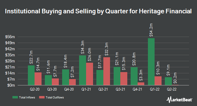 Institutional Ownership by Quarter for Heritage Financial Corporation (NASDAQ:HFWA)