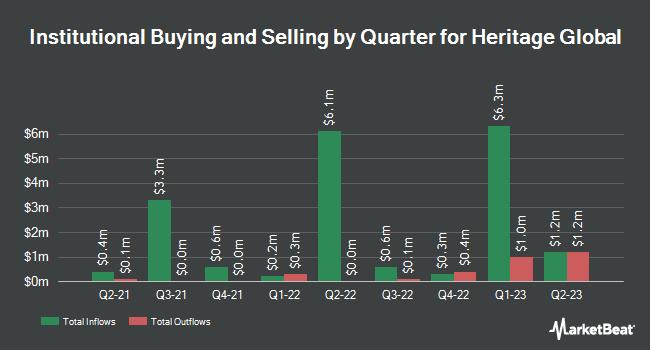 Institutional Ownership by Quarter for Heritage Global (NASDAQ:HGBL)