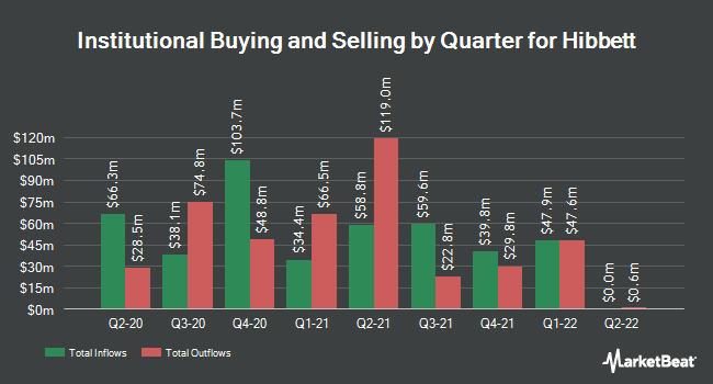 Institutional Ownership by Quarter for Hibbett Sports (NASDAQ:HIBB)
