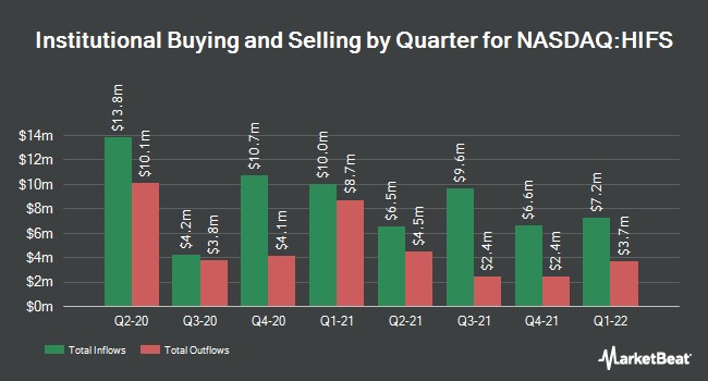 Institutional Ownership by Quarter for Hingham Institution for Savings (NASDAQ:HIFS)