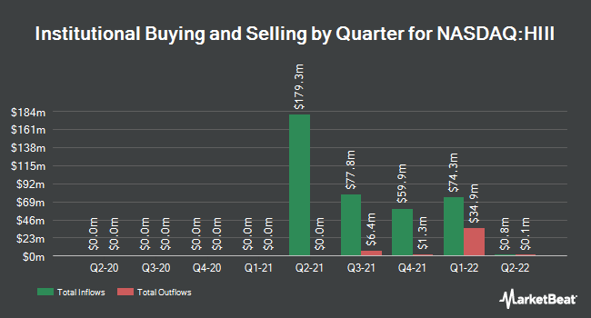 Institutional Ownership by Quarter for Hudson Executive Investment Corp. III (NASDAQ:HIII)