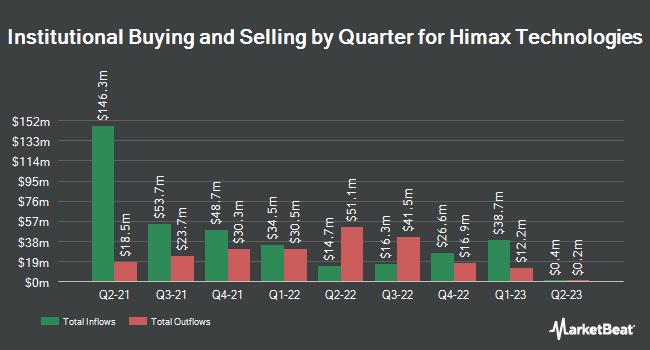 Insider Trading History for Himax (NASDAQ:HIMX)