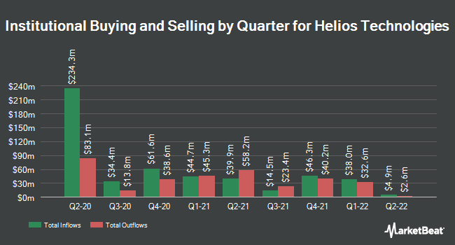 Institutional Ownership by Quarter for Helios Technologies (NASDAQ:HLIO)
