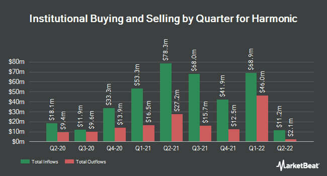 Institutional Ownership by Quarter for Harmonic (NASDAQ:HLIT)