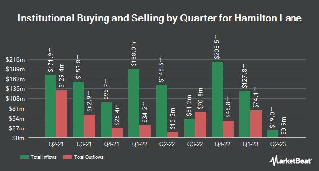 Institutional Ownership by Quarter for Hamilton Lane (NASDAQ:HLNE)