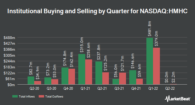 Institutional Ownership by Quarter for Houghton Mifflin Harcourt Company (NASDAQ:HMHC)