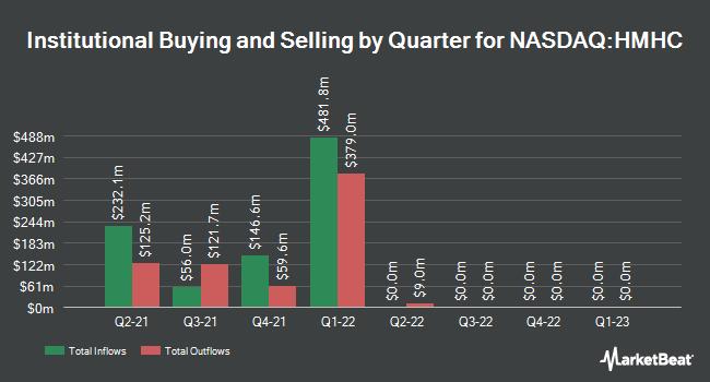 Institutional Ownership by Quarter for Houghton Mifflin Harcourt (NASDAQ:HMHC)