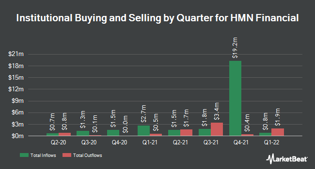 Institutional Ownership by Quarter for HMN Financial (NASDAQ:HMNF)
