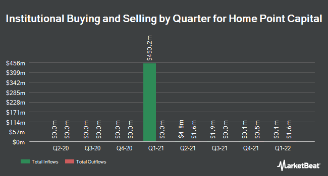 Institutional Ownership by Quarter for Home Point Capital (NASDAQ:HMPT)