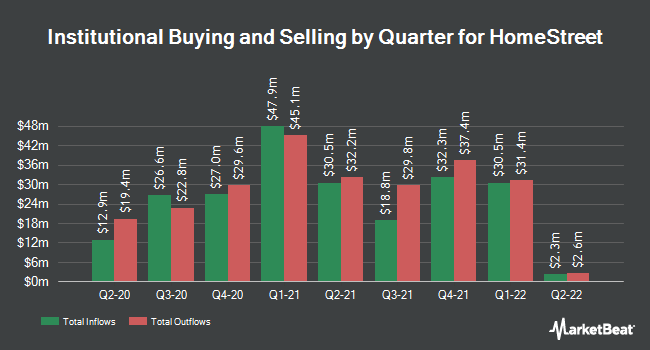 Institutional Ownership by Quarter for HomeStreet (NASDAQ:HMST)