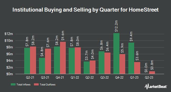 Institutional Ownership by Quarter for HomeStreet (NASDAQ:HMST)