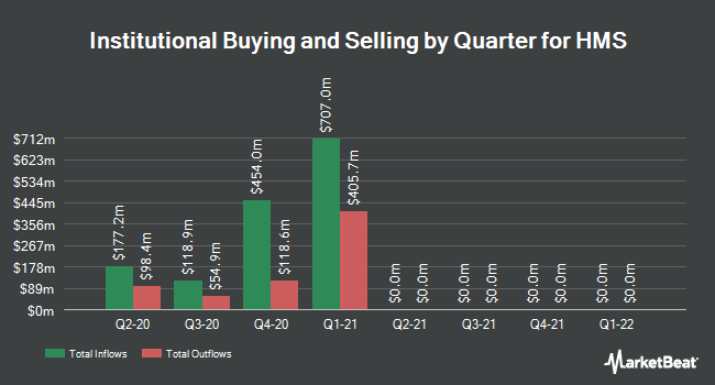Institutional Ownership by Quarter for HMS (NASDAQ:HMSY)