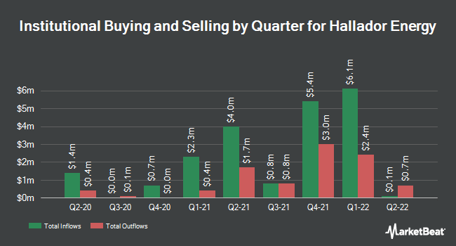 Institutional Ownership by Quarter for Hallador Energy Co (NASDAQ:HNRG)