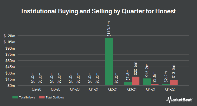 Institutional Ownership by Quarter for The Honest (NASDAQ:HNST)