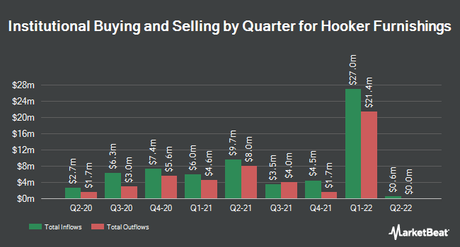 Institutional Ownership by Quarter for Hooker Furniture (NASDAQ:HOFT)