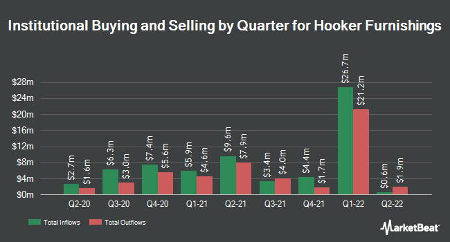 Institutional Ownership by Quarter for Hooker Furniture Corporation (NASDAQ:HOFT)