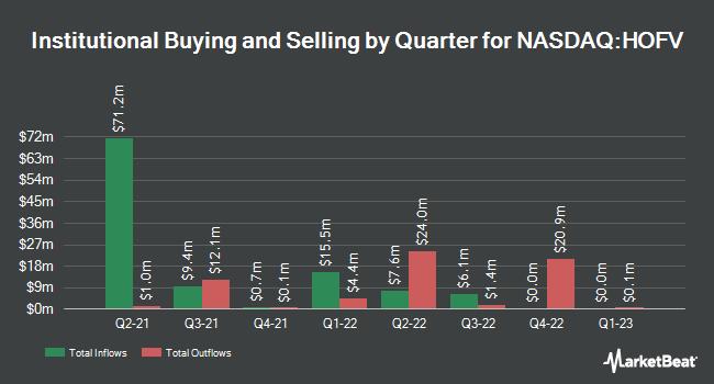 Institutional Ownership by Quarter for Hall of Fame Resort & Entertainment (NASDAQ:HOFV)