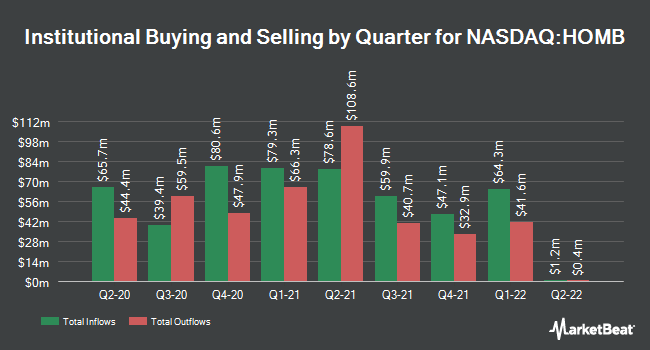 Institutional Ownership by Quarter for Home Bancshares (NASDAQ:HOMB)