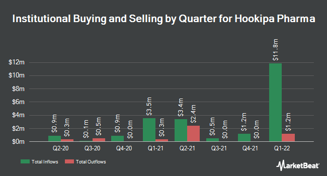 Institutional Ownership by Quarter for Hookipa Pharma (NASDAQ:HOOK)