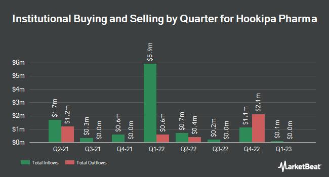 Institutional Ownership by Quarter for Hookipa Pharma (NASDAQ:HOOK)