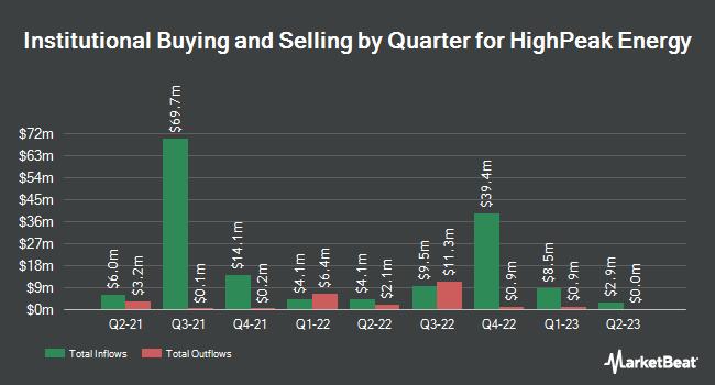 Institutional Ownership by Quarter for HighPeak Energy (NASDAQ:HPK)