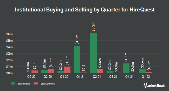 Institutional Ownership by Quarter for HireQuest (NASDAQ:HQI)