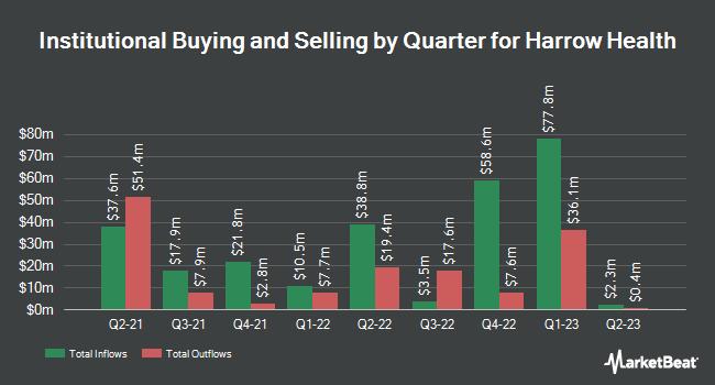 Institutional Ownership by Quarter for Harrow Health (NASDAQ:HROW)