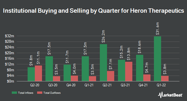Institutional Ownership by Quarter for Heron Therapeutics (NASDAQ:HRTX)
