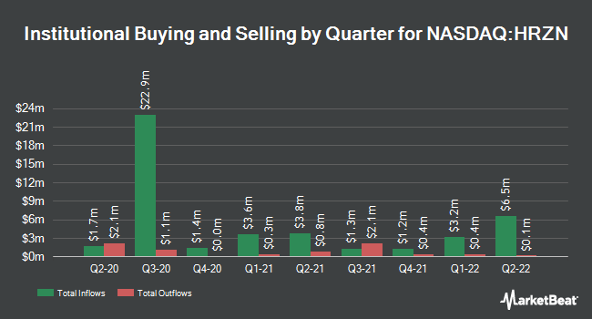 Institutional Ownership by Quarter for Horizon Technology Finance Corporation (NASDAQ:HRZN)