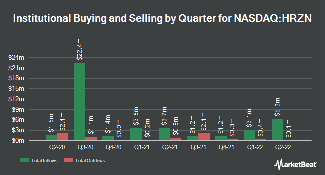 Institutional Ownership by Quarter for Horizon Technology Finance Corp (NASDAQ:HRZN)