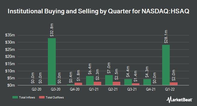 Institutional Ownership by Quarter for Health Sciences Acquisitions Co. 2 (NASDAQ:HSAQ)